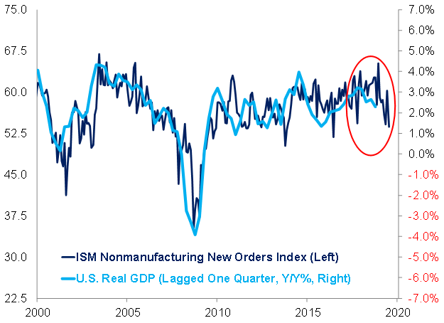 ISM Non-Manufacturing New Orders Component vs. Real U.S. GDP