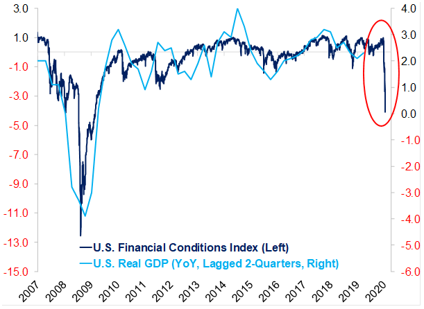 U.S. Financial Conditions Index vs. U.S. Real GDP (Two Quarters Lagged)